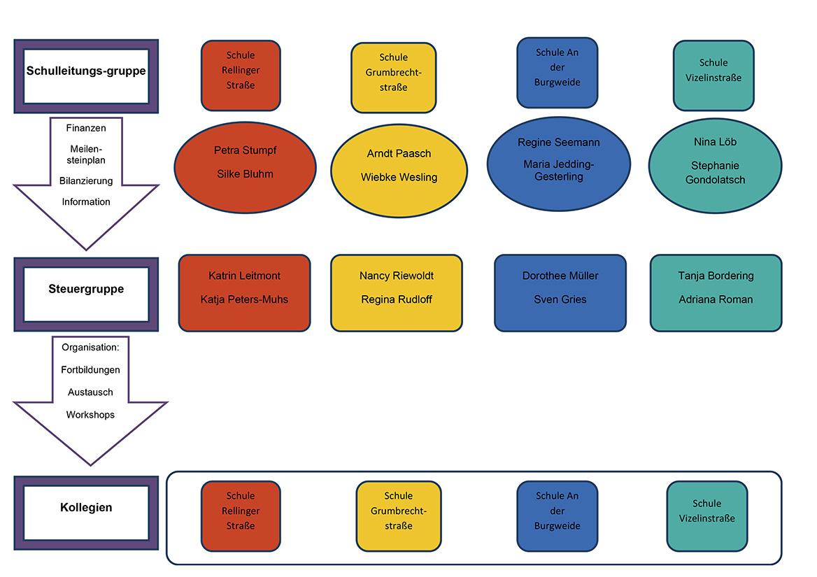Organigramm: So sind die Schulversuchsschulen organisiert.